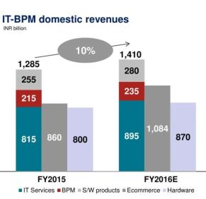 06-it-bpm-domestic-revenue