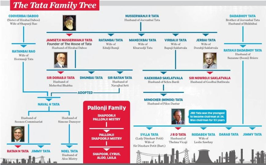 tata-family-tree