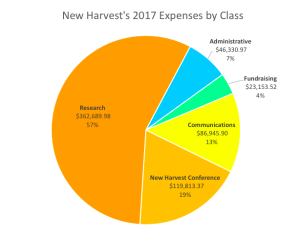 New Harvest 2017 expenses by class