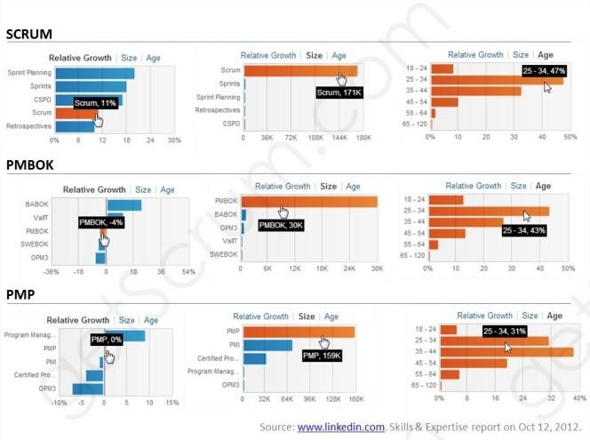 Scrum usage report on Linkedin