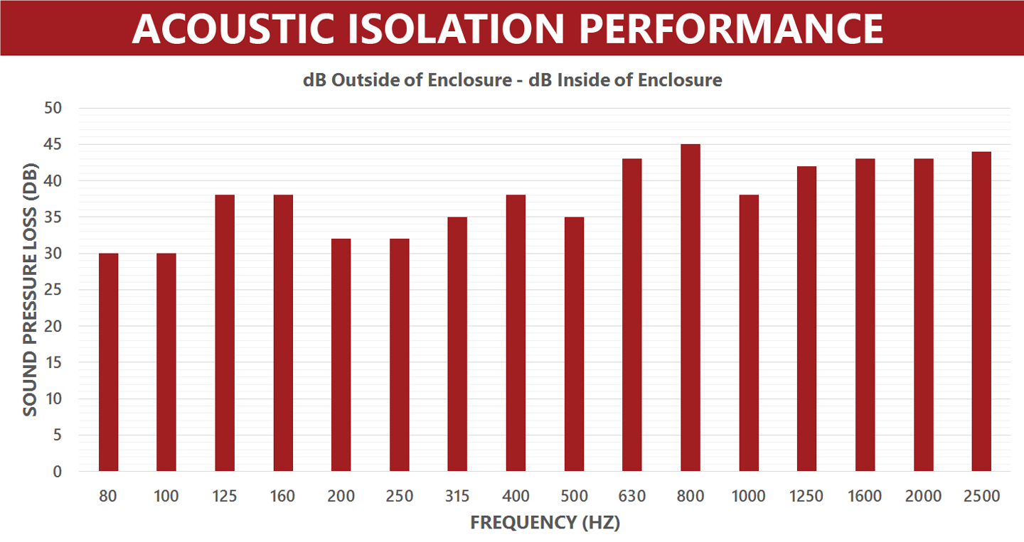 Acoustic-Isolation-Performance-Graph——aek - 2002 - 1440 - px