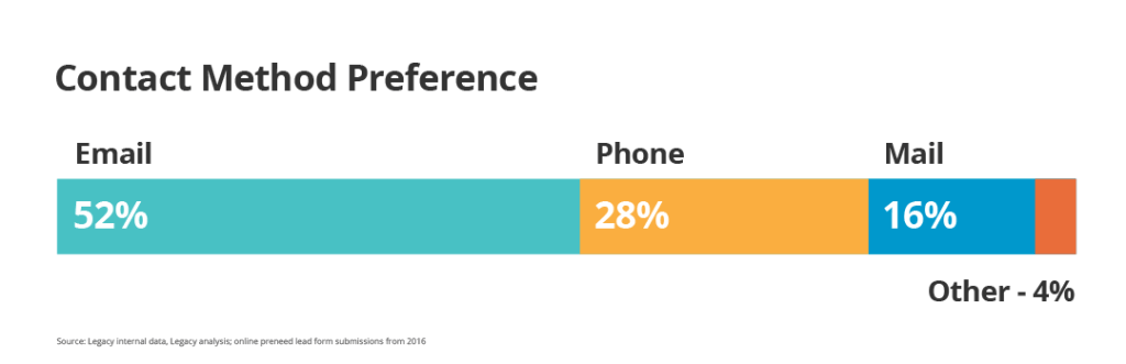 52% of people preferred email, 28% preferred a phone call, 15% preferred email, 4% wanted another form of communication