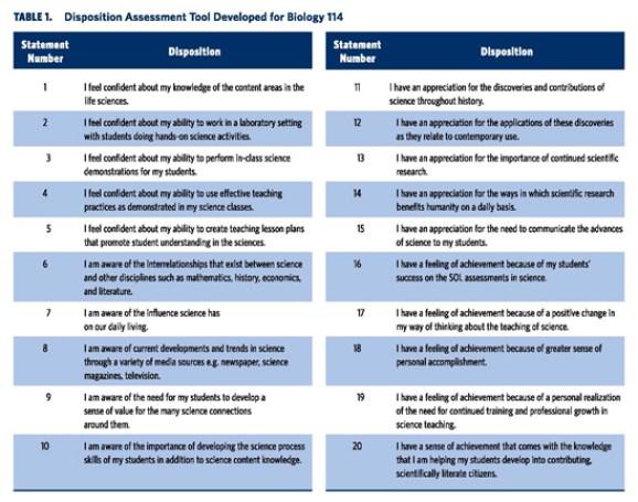 Disposition Assessment Tool Developed for Biology 114