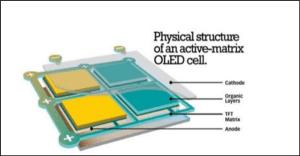 AMOLED vs OLED vs LCD Display explained