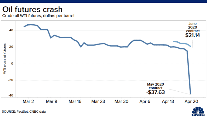 Oil price crash