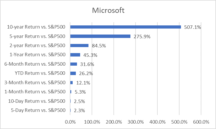 (Microsoft vs. S&P500)