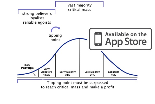 law of diffusion of innovation with App Store business model
