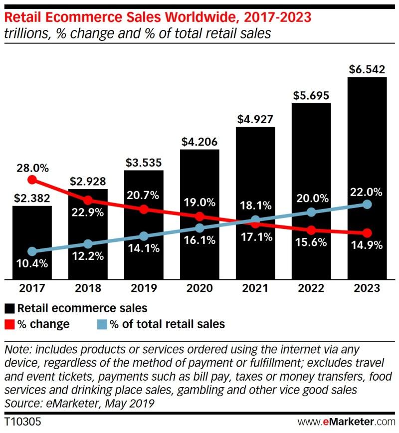 Gráfico de vendas de comércio eletrônico global