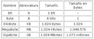 tabla de byte