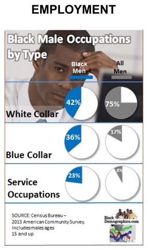Black Male Employment