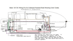 Boat Building Standards   Basic Electricity   Wiring Your