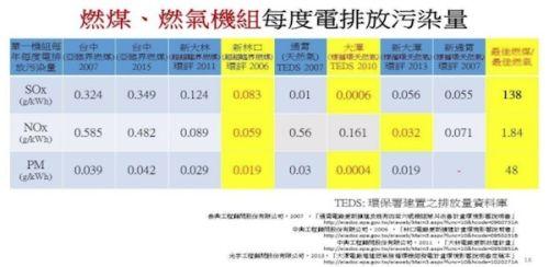燃煤、燃氣機組每度店排放污染量表。 圖片來源:作者提供
