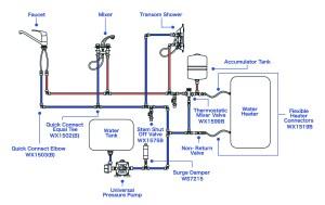 Pressurized Freshwater Systems | West Marine