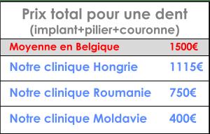 Comparatif prix implant dentaire à l'étranger
