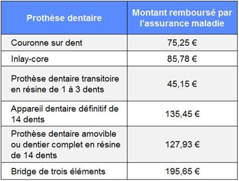 remboursement implant dentaire par assurance maladie