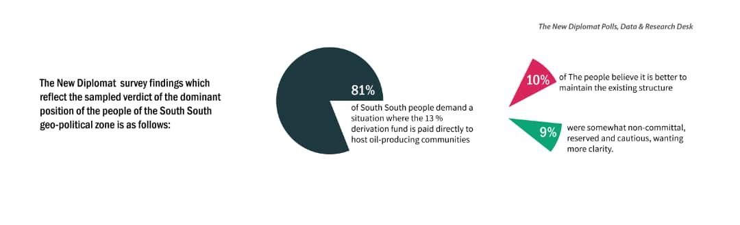 13 % Derivation South-South People Demand Direct Release to Oil-Producing Communities