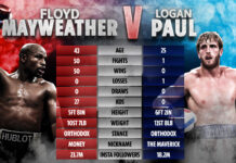 Boxing Mayweather v Logan Paul Exhibition Match Postponed, Boxer Gives Reasons