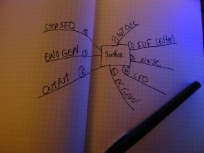 Mindmapping the first round of module types
