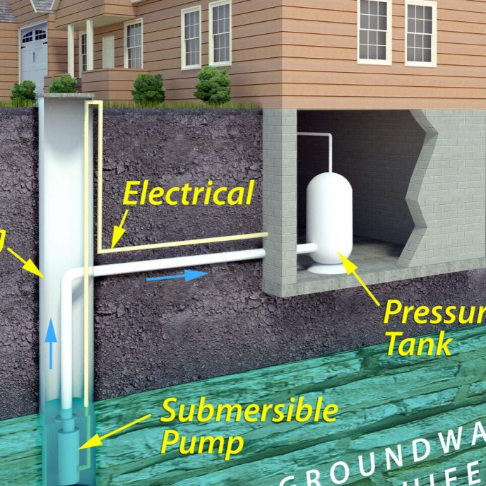 A minimal text infographic of a contemporary drinking water well system. The image depicts an underground aquifer from which the electric pump draws water from the well to the house.