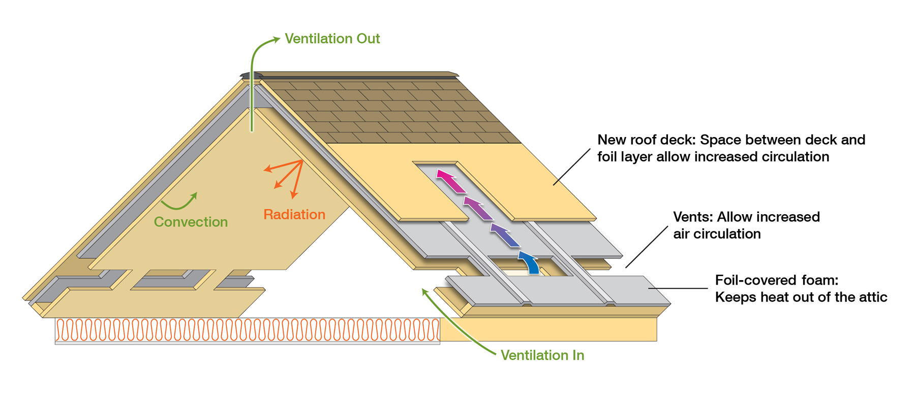 Ornl New Roof Design Graphic New Energy And Fuel