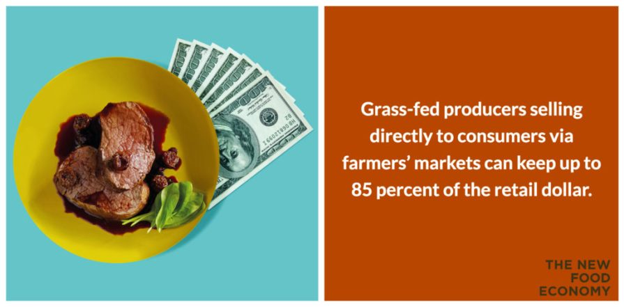 Grass-fed producers selling directly to consumers via farmers' markets can keep up to 85 percent of the retail dollar.
