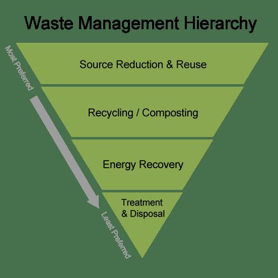 wastereduction_tringle2
