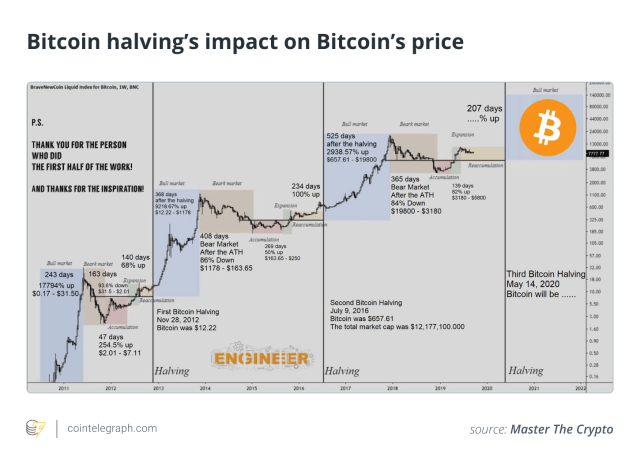 Bitcoin Halving  Things You Didn't Know About Bitcoin Halving