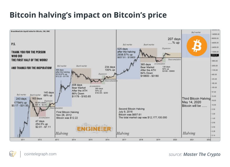Bitcoin Halving| Things You Didn't Know About Bitcoin Halving