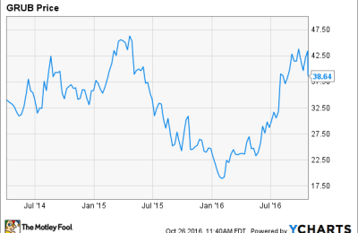 50 Things You Didn't Know About Grubhub Stock