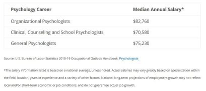 psychologist salary, psychology careers, clinical psychologist salary, psychology jobs, how much do psychologists make, psychology