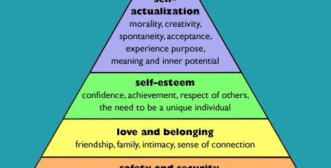 Maslow's hierarchy of needs ,hierarchy of needs,maslow's hierarchy,maslow,abraham maslow