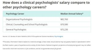 salary of PhD clinical psychologist