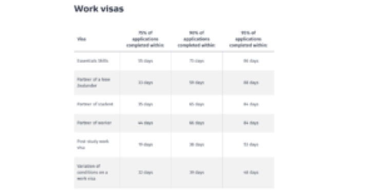 New Zealand Visa Wait Time