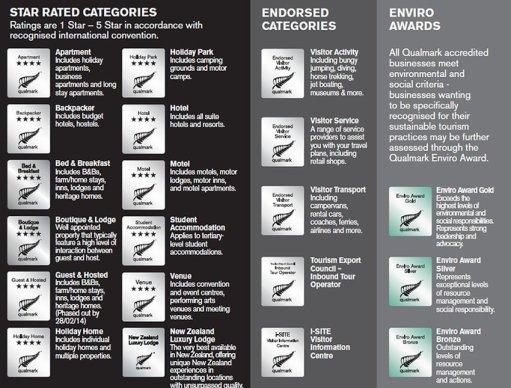 qualmark categories