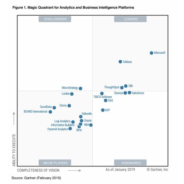Gartner Magic Quadrant 2019 for Analytics and Business ...