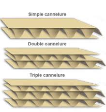 différent types de cartons
