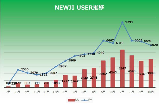 NEWJIアクセス解析2015年10月