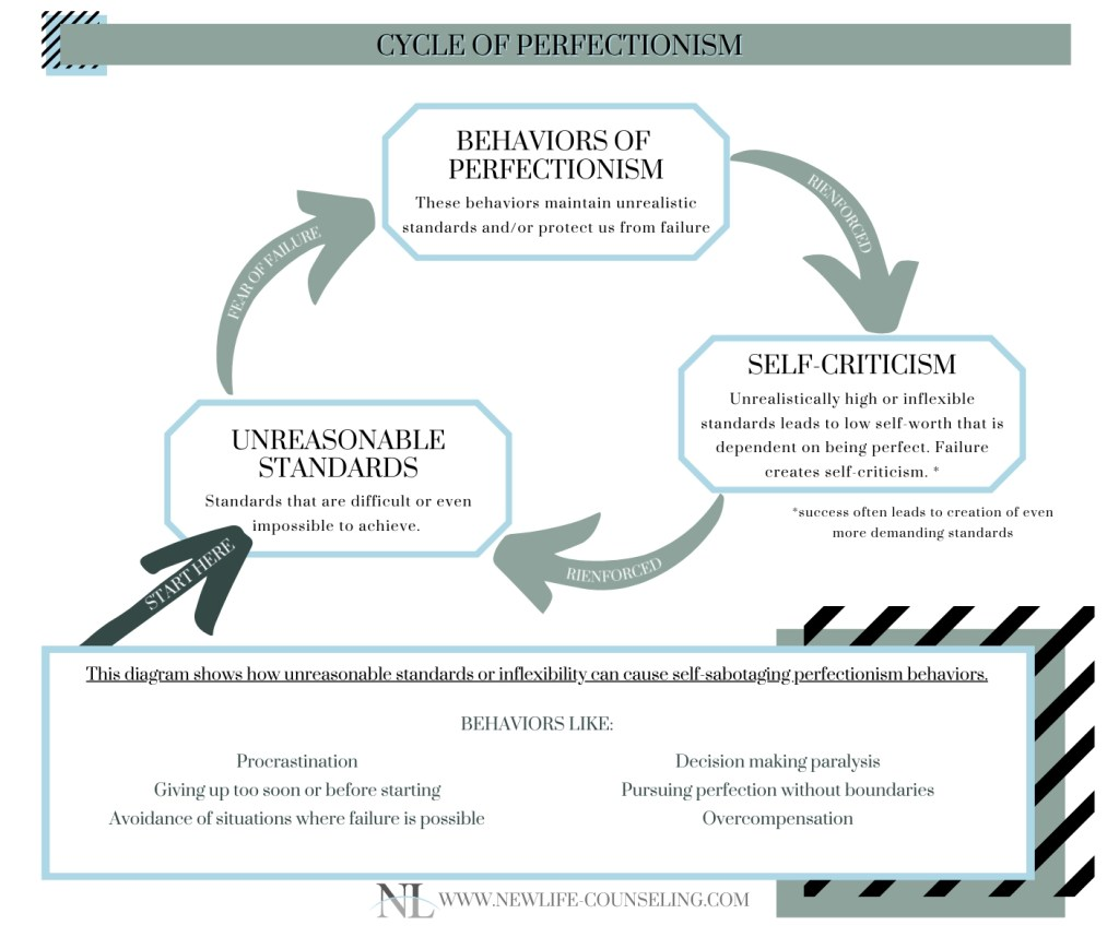 circular diagram showing how perfectionism creates a self-fulfilling and reinforcing cycle of poor behavior and self-criticism caused by unreasonable standards. Chart in blue, green, and white, with arrows