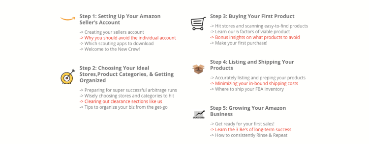 Fba blueprint the ultimate guide to start selling on amazon with fba heres what youll get access to with your download malvernweather Choice Image