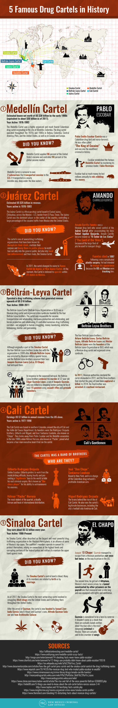 5 Famous Drug Cartels in History