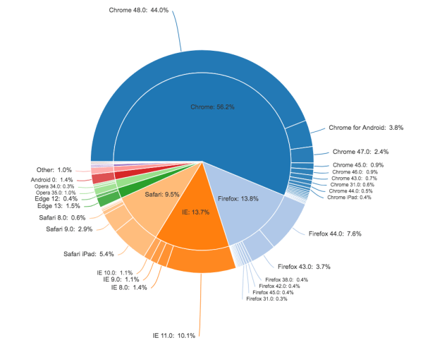 Pie chart showing browser shares