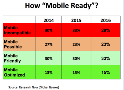 Table of mobile phone suitability