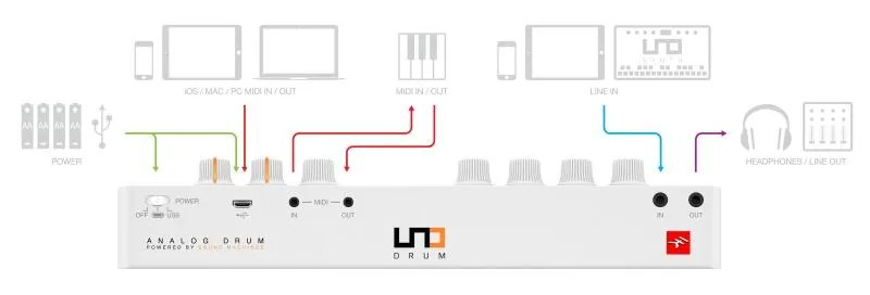 IK Mutimedia UNO Drum - Le connessioni