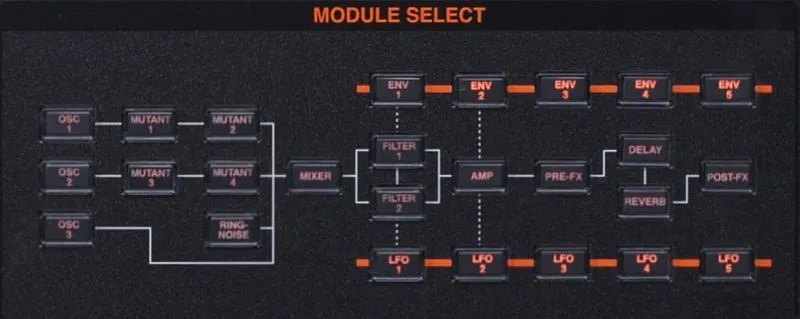 ASM Hydrasynth - I comandi Module Select