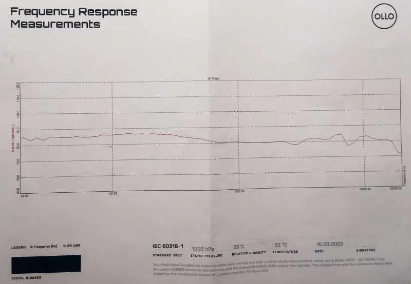 OLLO S4x - Il grafico di risposta in frequenza fornito dalla casa