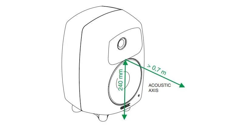 Genelec 8040 acoustic axis