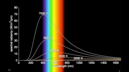 Curva de radiación del cuerpo negro