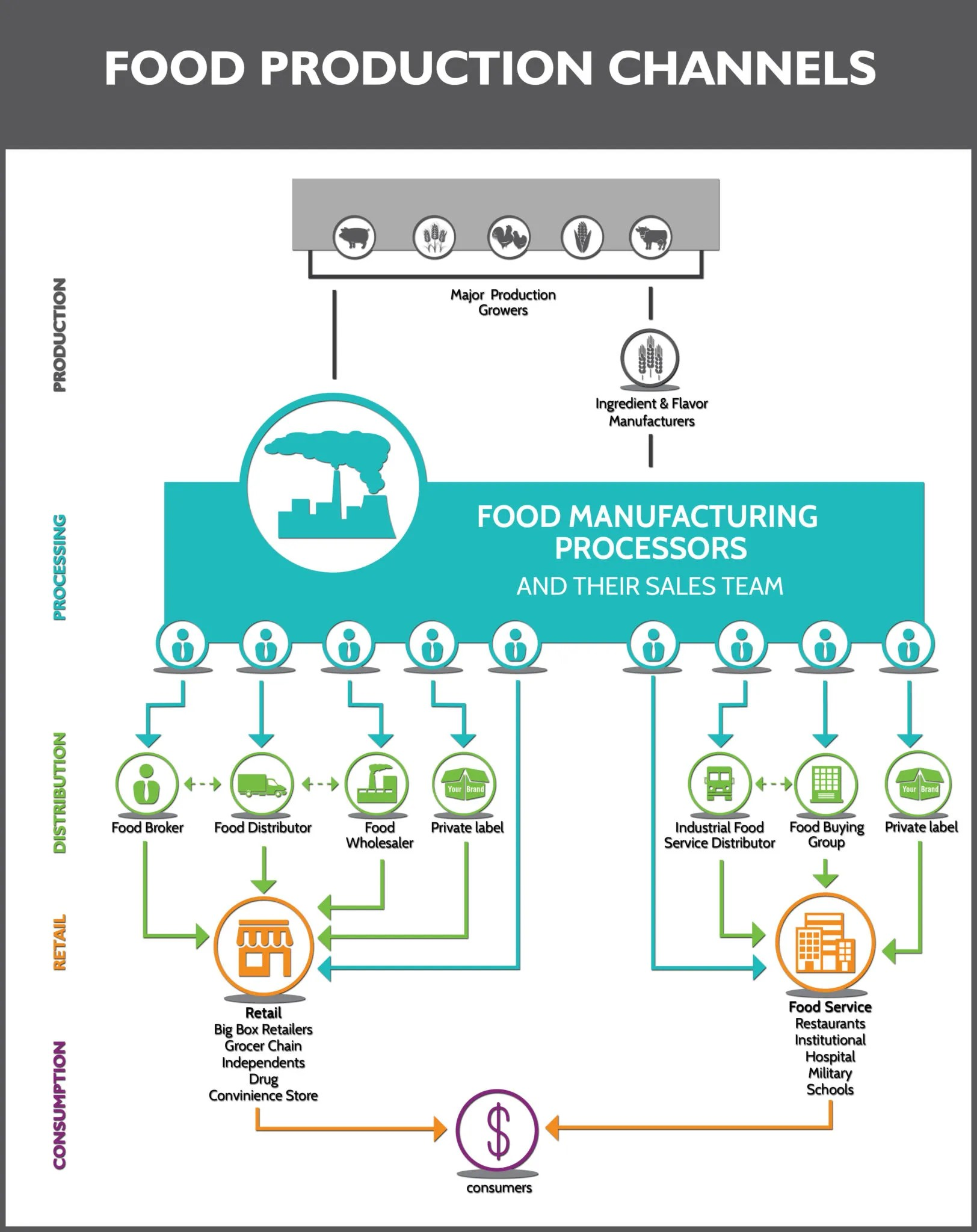 Food Industry Production Distribution Flow Chart