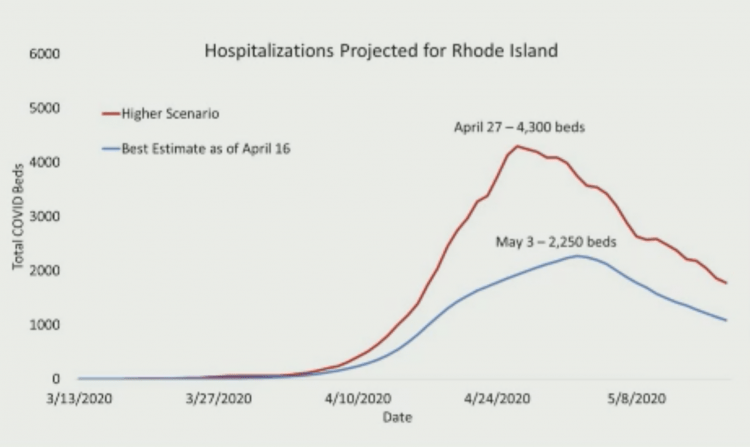 Projected Hospitalizations