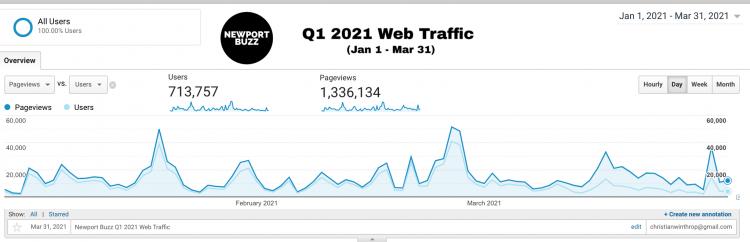 Newport Buzz Web Traffic 2021